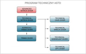 Technical & Cave programme